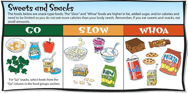 Examples of go foods clipart png download Examples of go foods clipart - ClipartFest png download