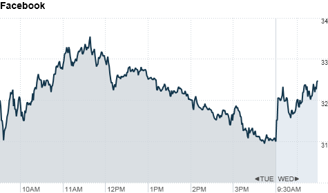 Facebook stock jpg transparent Facebook stock finally posts gains - May. 23, 2012 jpg transparent