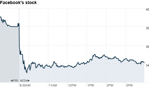 Facebook stock clip freeuse library Facebook stock falls below IPO price - May. 21, 2012 clip freeuse library