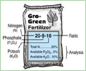 Fertilizer numbers png royalty free download The numbers on the bag of fertilizer | Life and Lawns png royalty free download