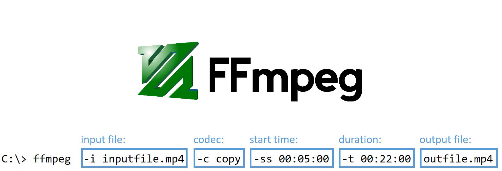 Ffmpeg video from cliparts in folder svg Trimming Video with FFMPEG - Doug\'s World svg