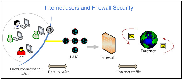 Firewall security png library download Network Firewall | Dual WAN Security | Multi WAN Firewall Gateway ... png library download