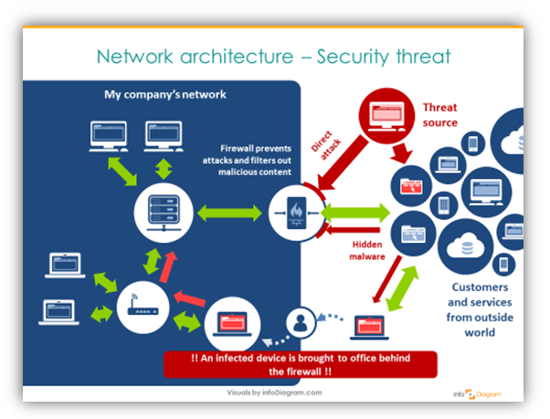 Firewall security vector transparent Illustrating IT schema: Firewall and Network Security Threats ... vector transparent