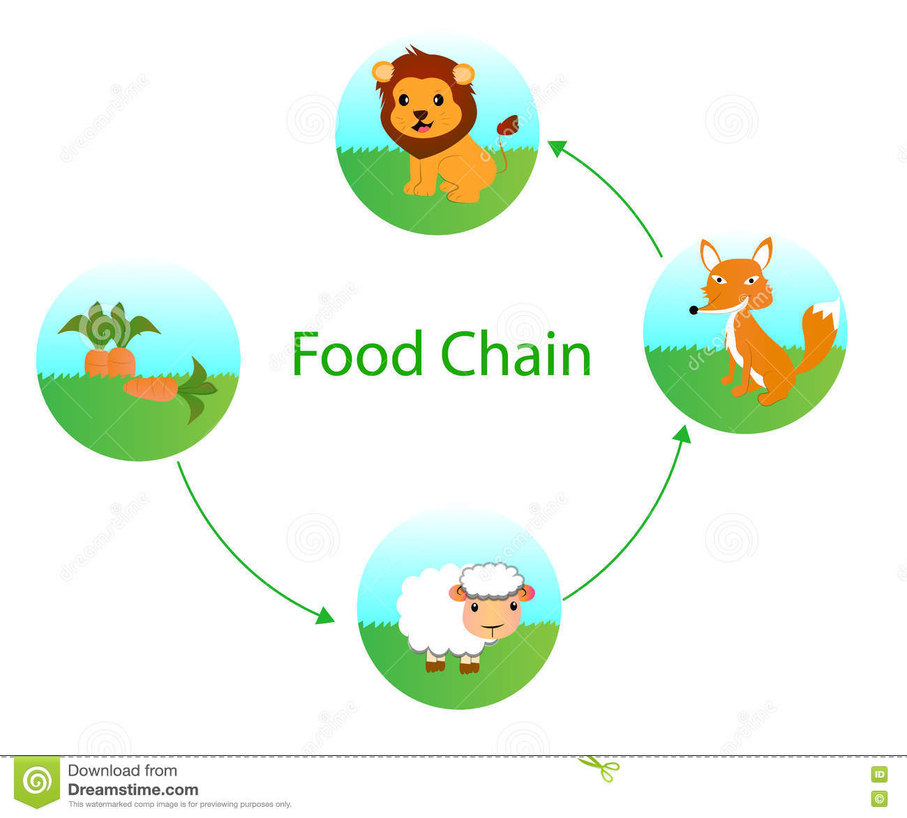 Food chain cliparts banner royalty free stock Food chains clipart 4 » Clipart Station banner royalty free stock