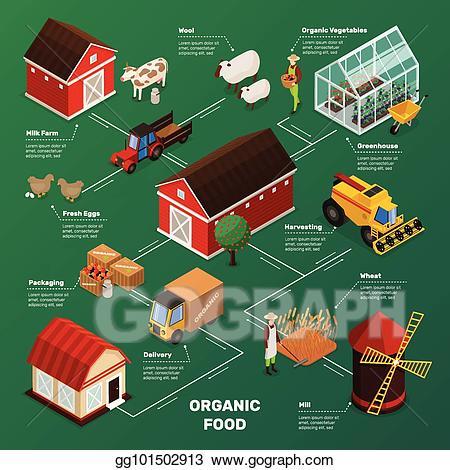 Food production clipart jpg free stock Vector Clipart - Farm food production flowchart. Vector Illustration ... jpg free stock
