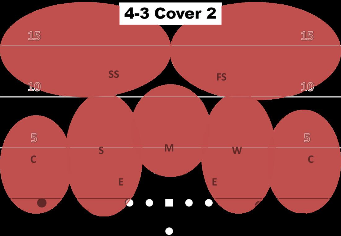 Football playbook clipart picture transparent stock Air Raid Playbook: Examining basic defensive coverages - CougCenter picture transparent stock