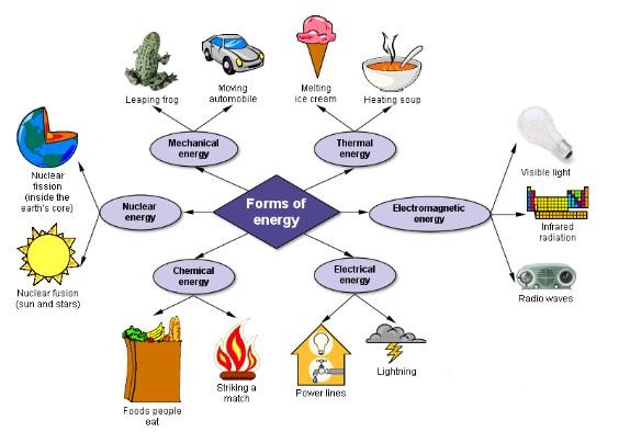 The and their changes. Forms of energy clipart
