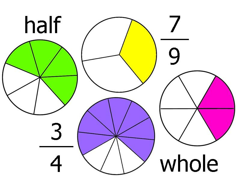Learning fractions cliparts download. Free fraction clipart for teachers