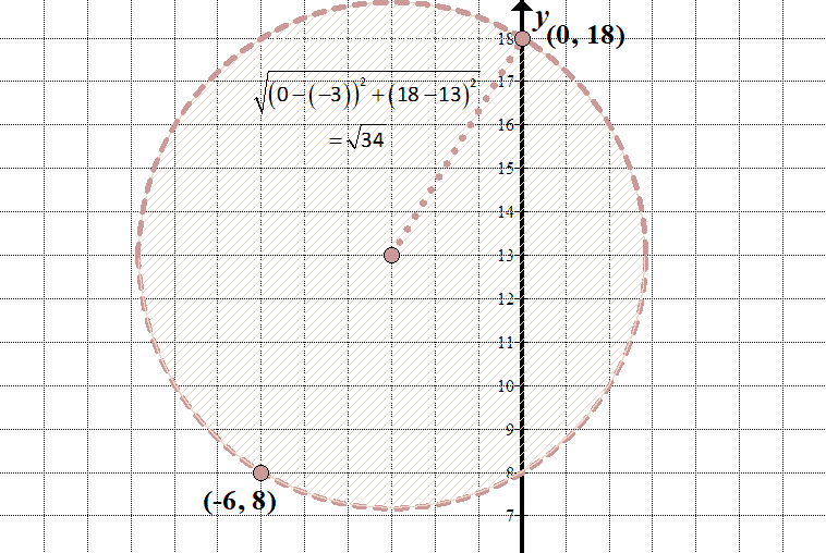 General form of a circle s equation clipart clip library Conics: Circles, Parabolas, Ellipses, and Hyperbolas – She Loves Math clip library