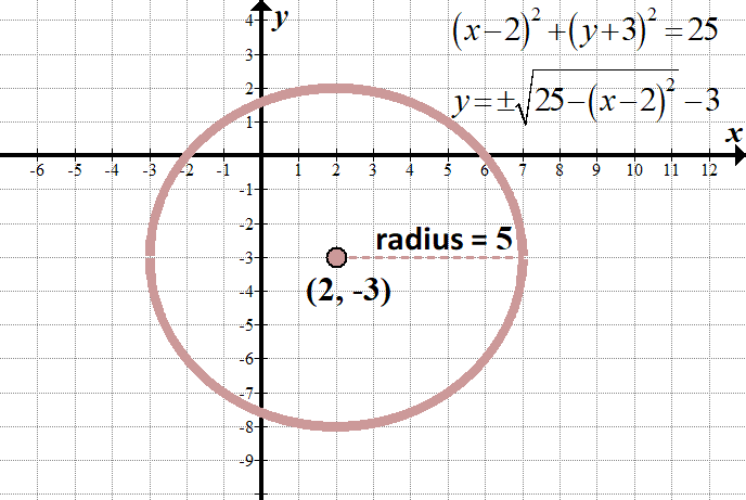 General form of a circle s equation clipart vector free Conics: Circles, Parabolas, Ellipses, and Hyperbolas – She Loves Math vector free
