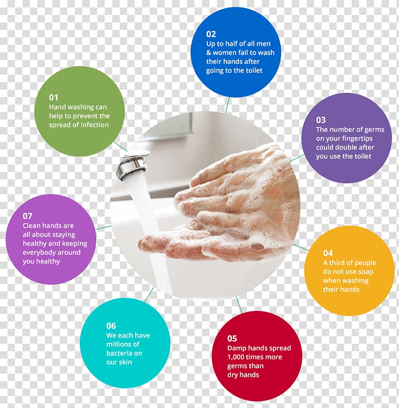 Germs spreading from person to person clipart clip Hand washing Hygiene Hand sanitizer, hand transparent background PNG ... clip