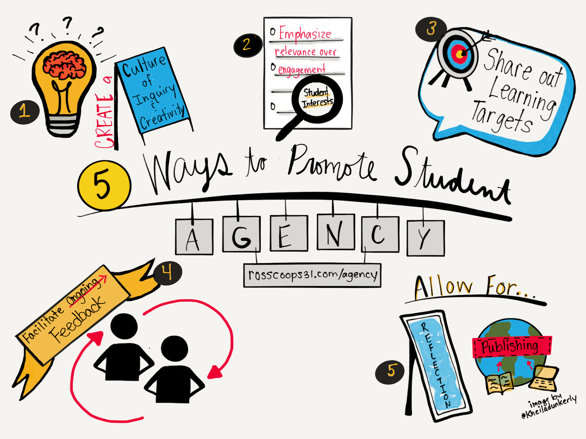 5 Ways to Promote Student Agency - Cooper on Curriculum picture black and white library