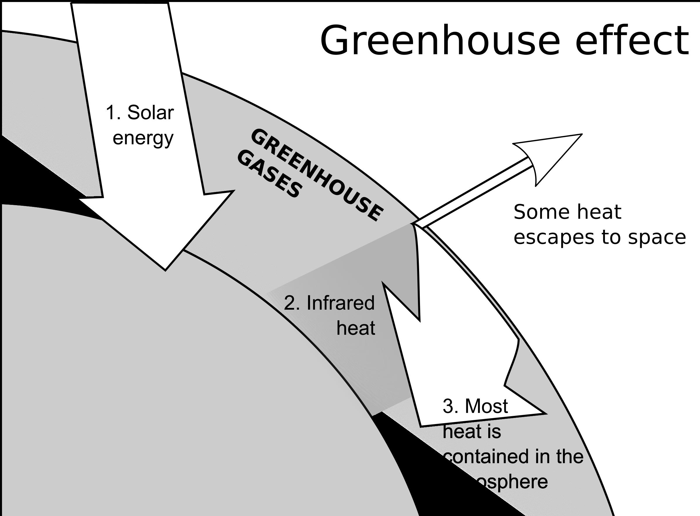 Green house effect clipart clip art transparent stock Clipart - Greenhouse Effect clip art transparent stock