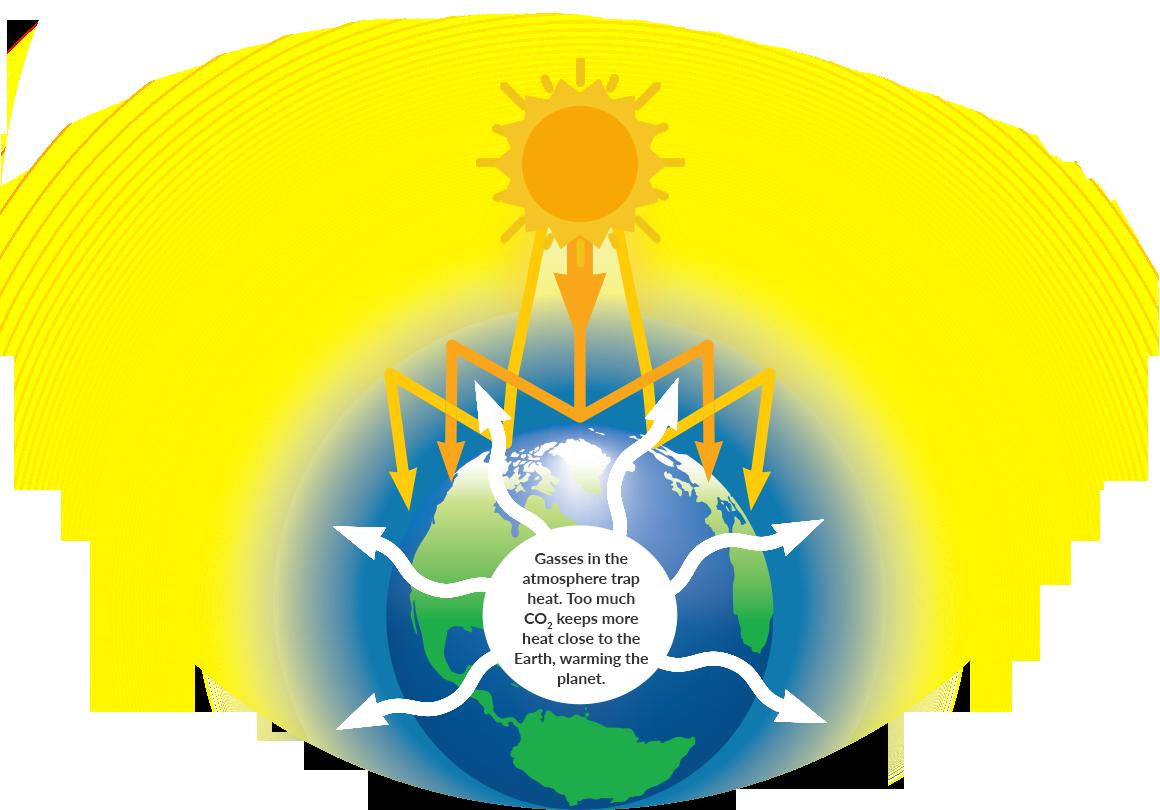 Green house effect clipart banner transparent library Climate Change & Solar Energy | LetsGoSolar.com banner transparent library
