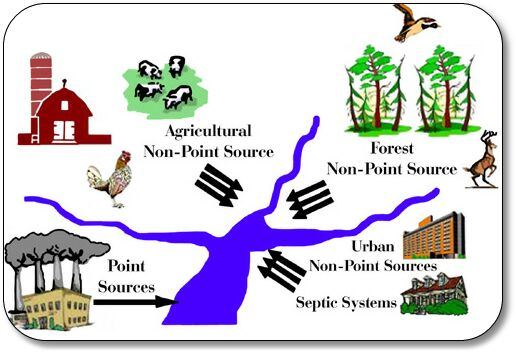 Groundwater pollution clipart clip library library Groundwater Dictionary clip library library