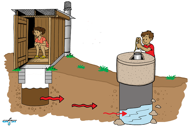 Groundwater pollution clipart png free stock What is Groundwater Pollution? (DEFINITON, CASES & SOLUTIONS) png free stock
