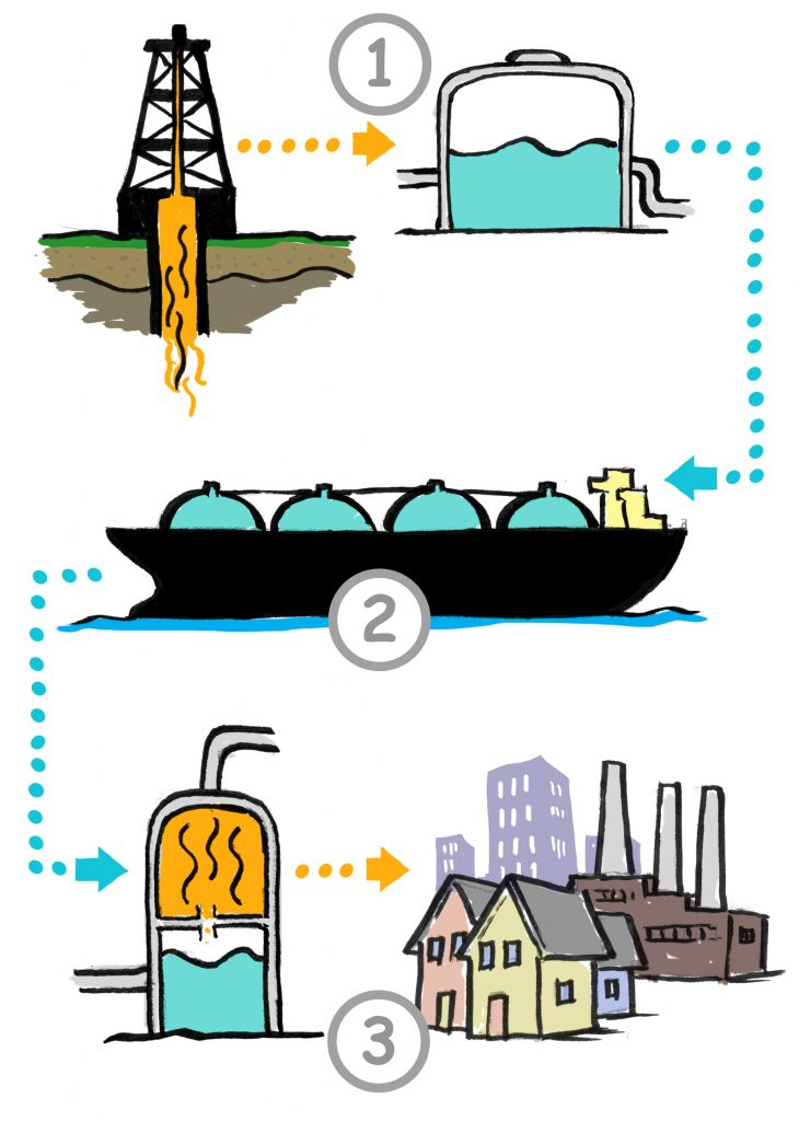 Gulf lng clipart clip art transparent stock Why should you care about liquefied natural gas? | ShareAmerica clip art transparent stock
