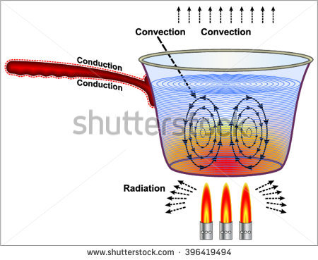 Heat transfer clip art picture free download Heat Stock Vectors, Images & Vector Art | Shutterstock picture free download