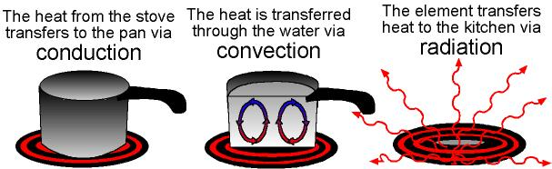 Heat transfer clip art clip royalty free Conduction convection radiation clipart - ClipartFest clip royalty free