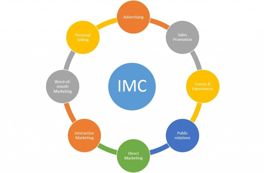 Imc clipart graphic freeuse library Download imc integrated marketing communications clipart Integrated ... graphic freeuse library