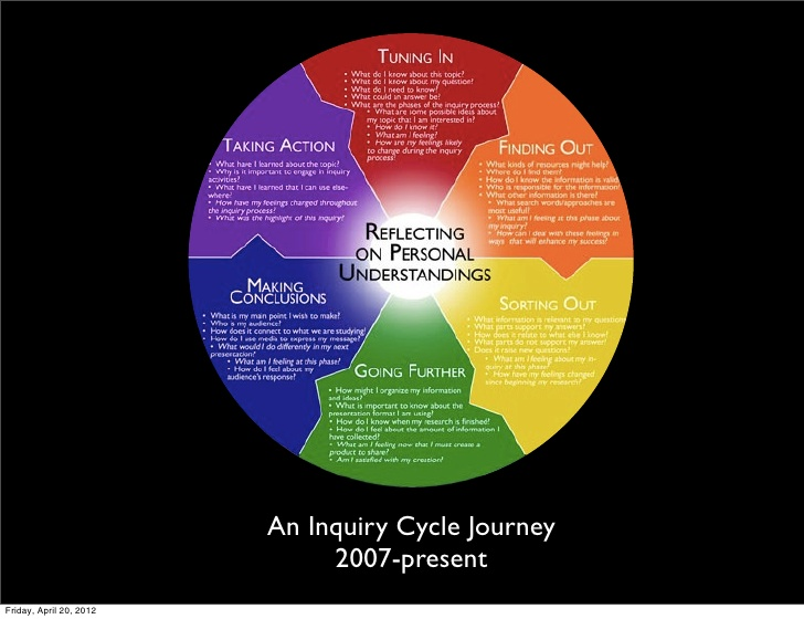 Inquiry cycle stock Inquiry cycle journey stock