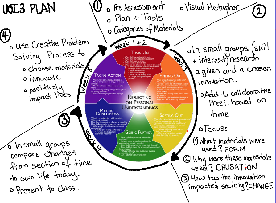 Inquiry cycle vector transparent library Kath Murdoch's Inquiry Cycle | Perspective, Circles and Teaching vector transparent library