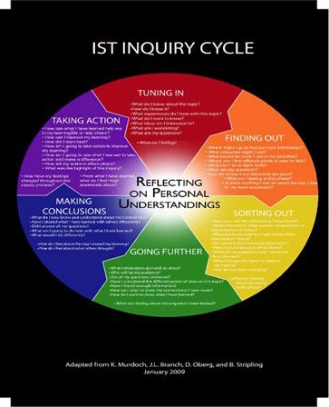 Inquiry cycle banner Thinking Through the Inquiry Cycle for Young Learners banner