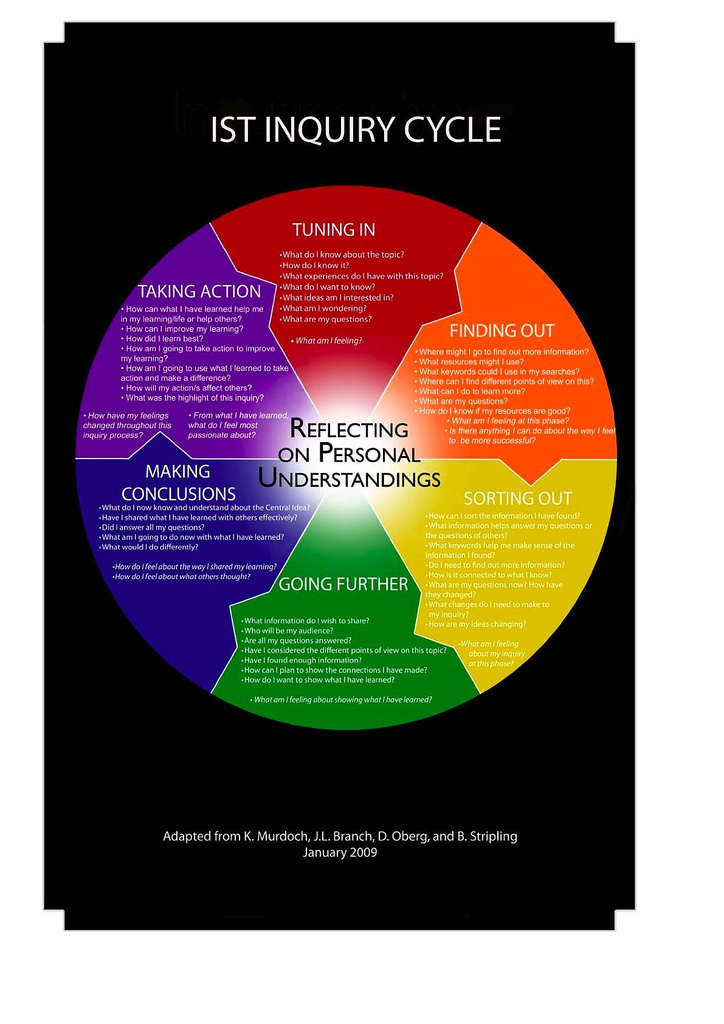 Inquiry cycle jpg free download Improving the inquiry process — Katie Day jpg free download
