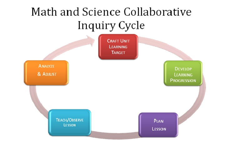 Inquiry cycle image freeuse Collaborative Inquiry Cycle | Northwest Educational Service District image freeuse