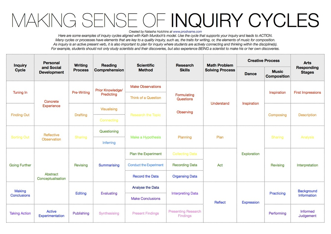 Inquiry cycle banner transparent download PD Bites - ProDivas! banner transparent download