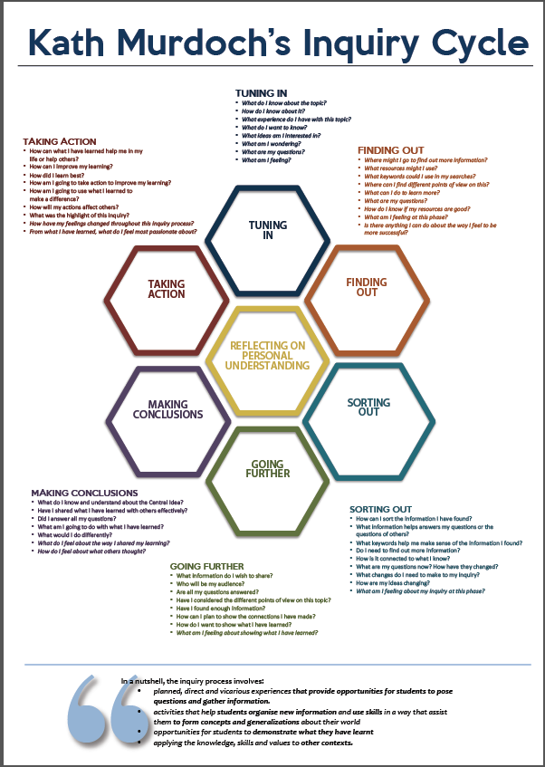 Inquiry cycle graphic freeuse library Room 20 BNMS 2015: All About the IB PYP graphic freeuse library