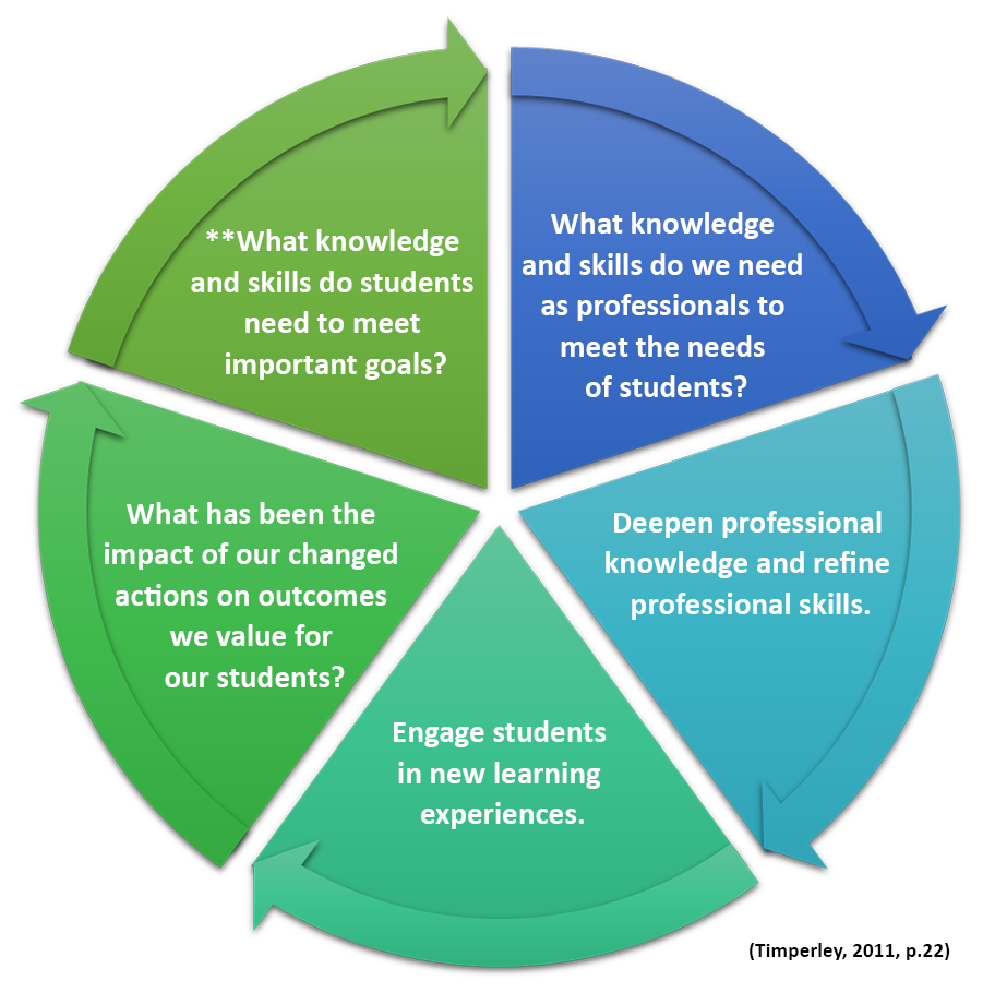 Inquiry cycle image freeuse library An Inquiry Stance on Practice: How the Process of Inquiry Produces ... image freeuse library