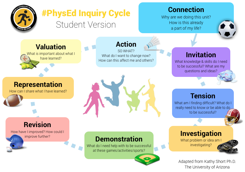 Inquiry cycle freeuse download iPhysEd Inquiry Cycle - iPhys-Ed.com freeuse download