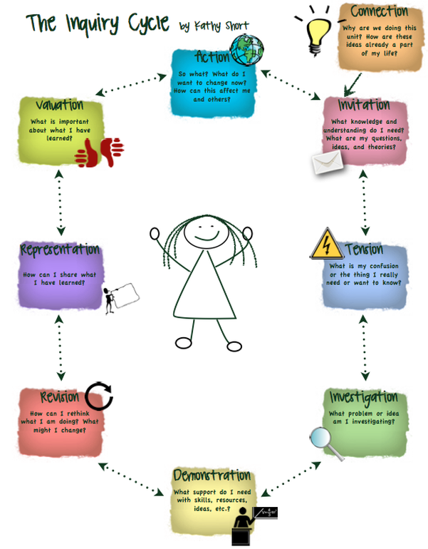 Inquiry cycle stock The Inquiry Cycle - The learning adventures of Grade 1AC... stock