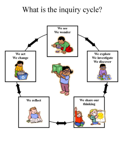 Inquiry cycle svg black and white Overview of the Inquiry Cycle | Inclusive Classrooms Project svg black and white
