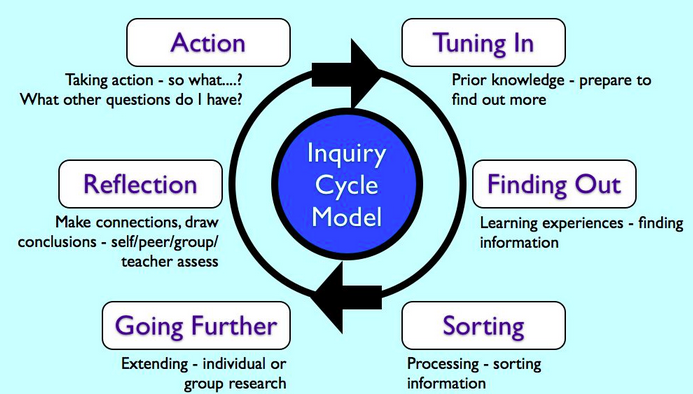 Inquiry cycle image transparent stock inquiry cycle | 5W @ YIS image transparent stock