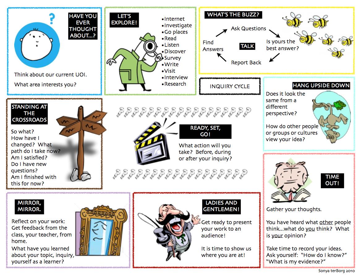 Inquiry cycle clipart graphic free Inquiry – sonya terborg graphic free