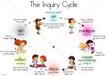 Inquiry cycle clipart png stock IB PYP Inquiry Cycle Poster w/ Action Cycle   Poster and Action png stock