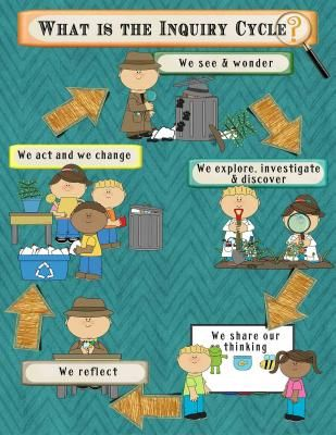 Inquiry cycle clipart png transparent IB PYP Inquiry Poster & Bulletin Board Set-Detective Theme in Teal ... png transparent
