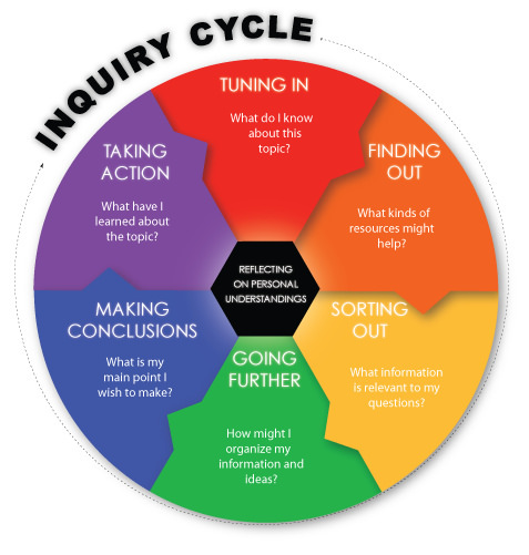 Inquiry cycle clipart graphic freeuse download Grade 4 - NIS PYP Learning Hub - LibGuides at Nanjing ... graphic freeuse download