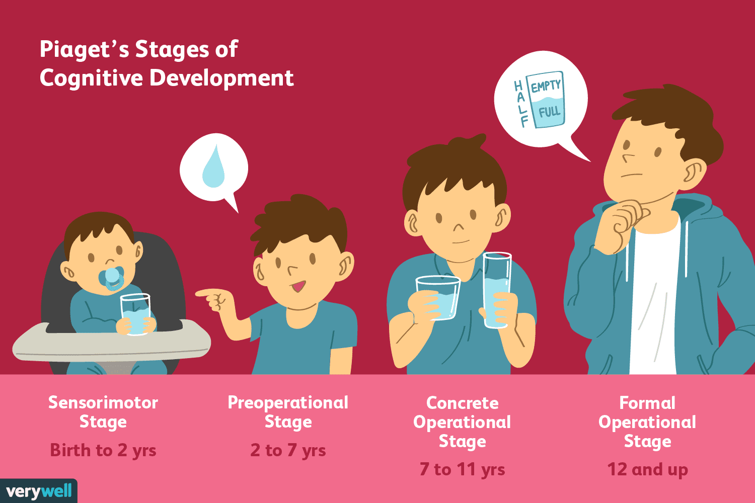 Jean piaget clipart banner freeuse Piaget\'s 4 Stages of Cognitive Development Explained banner freeuse