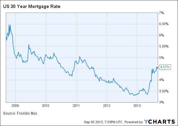 Jumbo loan rates svg black and white library Mortgage rates rise, Freddie Mac says, but jumbo loans are cheap ... svg black and white library