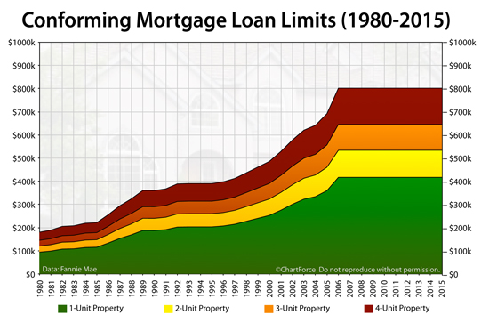 Jumbo loan rates banner black and white download 2015 Conforming Mortgage Loan Limits: How Much Can You Borrow? banner black and white download