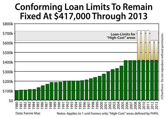 Jumbo loan rates graphic freeuse download 2013 Jumbo Loan Limits : Loan Sizes Up To $729,750 graphic freeuse download