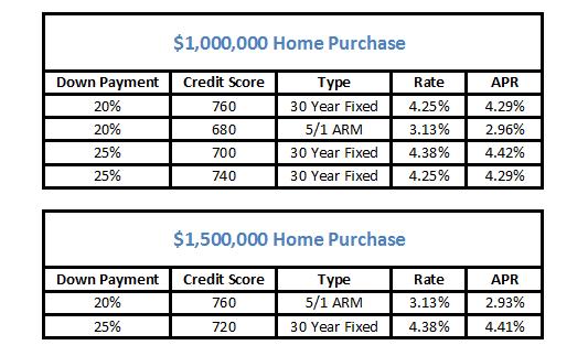 Jumbo loan rates clip art freeuse Jumbo Loans: The Definitive Guide | San Diego Mortgage Broker ... clip art freeuse