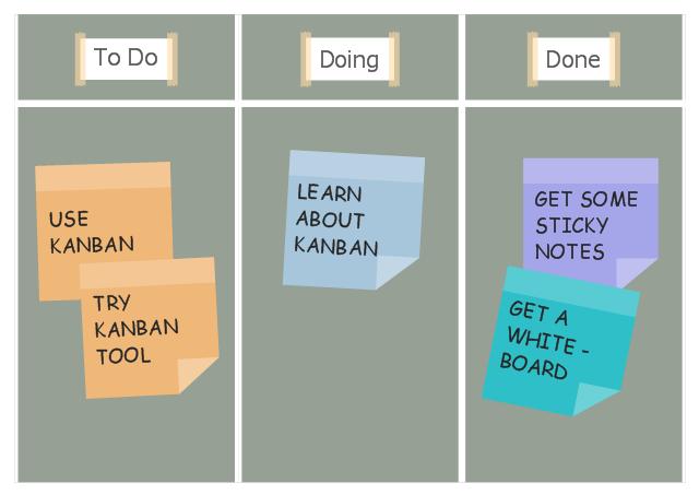 Kanban clipart clipart transparent download Kanban Board Software | Conceptual diagram of the Kanban ... clipart transparent download