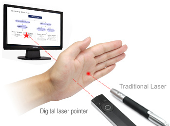 Laser pointer clipart picture motion presenter,air mouse,air presenter,power point presenter ... picture