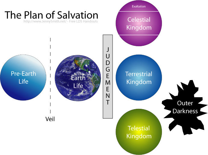 Lds clipart celestial kingdom svg freeuse library Plan Of Salvation Clipart - Clipart Kid svg freeuse library