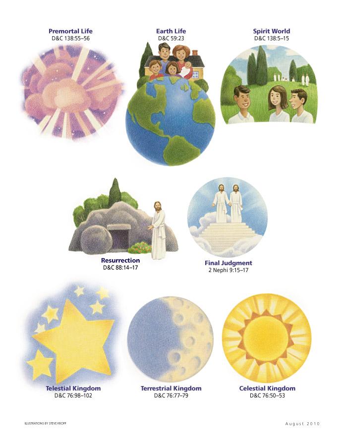 Lds clipart celestial kingdom jpg free Cute Plan of Salvation printout idea. Looks like the link is ... jpg free