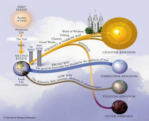 Lds clipart celestial kingdom clip art free Lds clipart celestial kingdom - ClipartFest clip art free